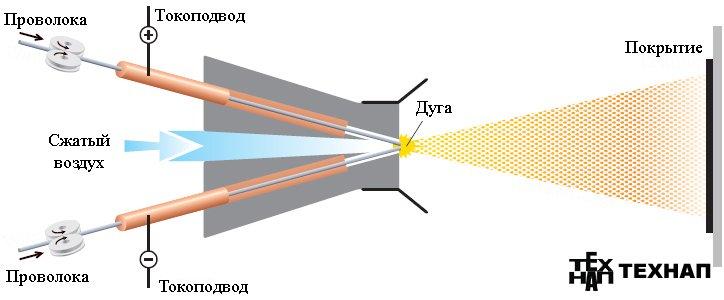 Электродуговая металлизация.Схема процесса электродуговой металлизации.