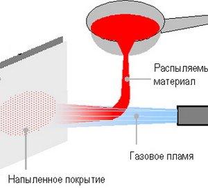 Газотермическое напыление. Схема процесса газотермического напыления